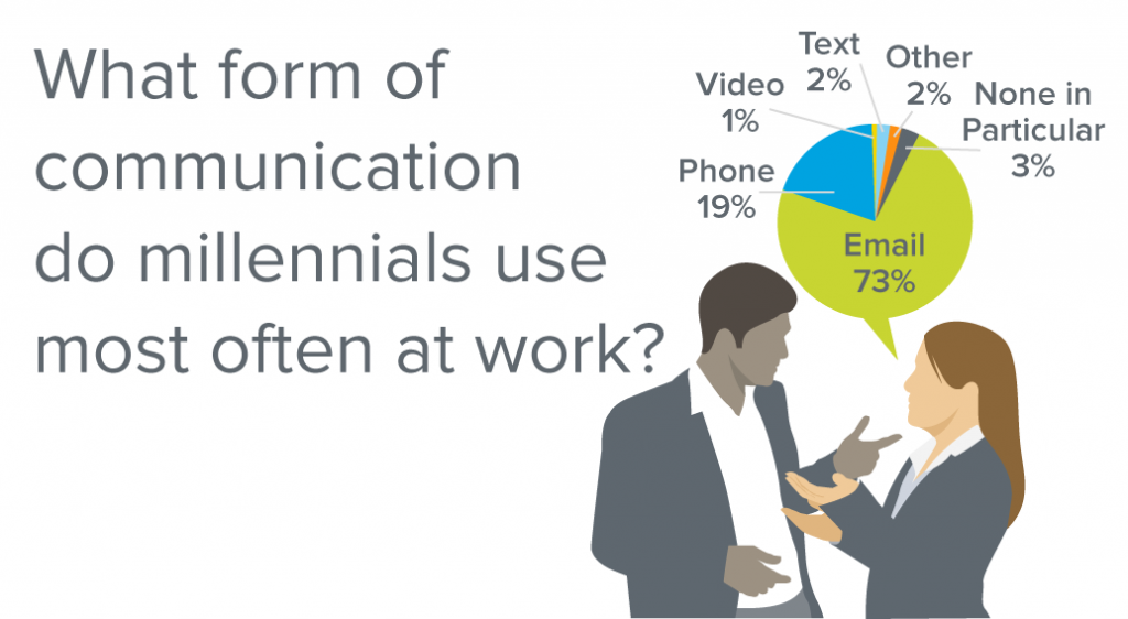 How millennials use technology communicate in the workplace