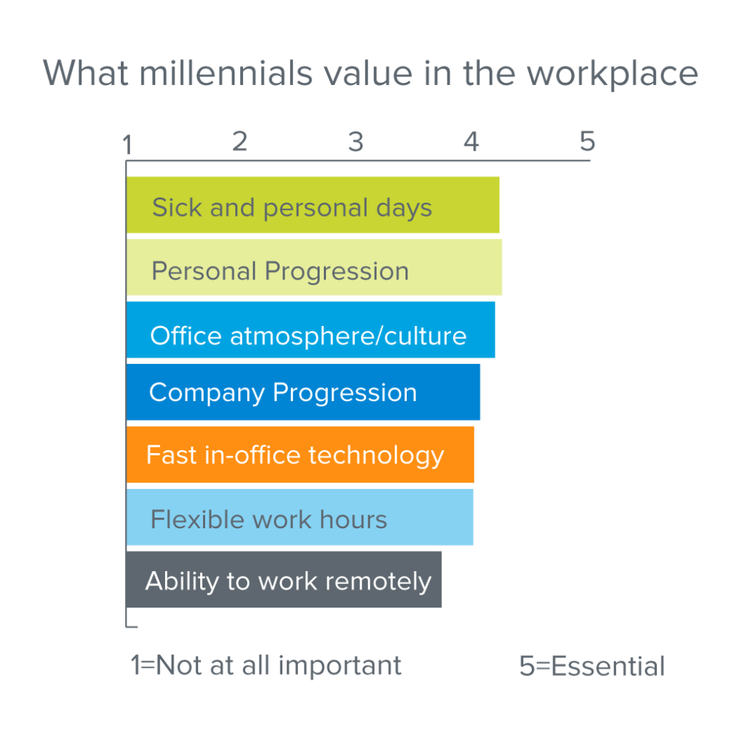 What Millennials Want in the Workplace